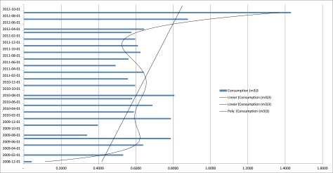 Chart of water consumption over time